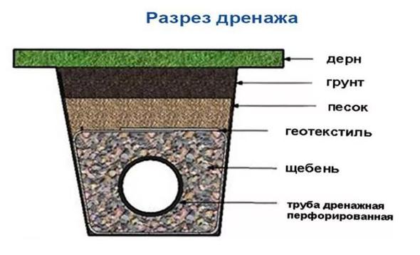 Дренаж Ставрополь, дренажная система правильный монтаж в Ставрополе