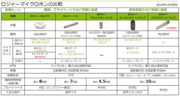Roger送信機の機能比較表