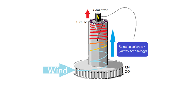 Typhoon wind turbine