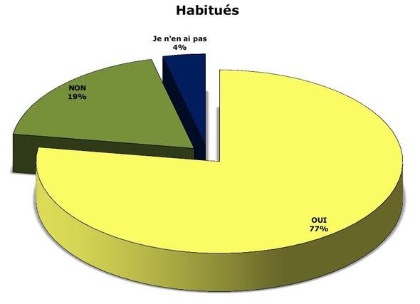 L'Importance des habitués parmi le public accueilli
