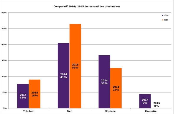 Comparatif des saisons 2014 et 2015