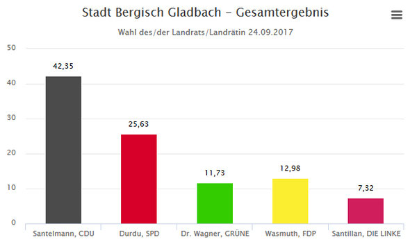 Wahlergebnis Landratswahl 2017 in Bergisch Gladbach