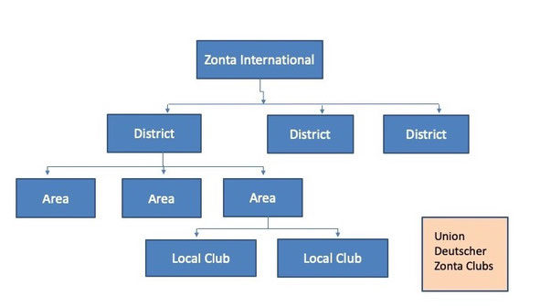 Zonta International Struktur