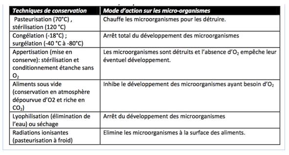 Tableau des principales techniques de conservation des aliments.