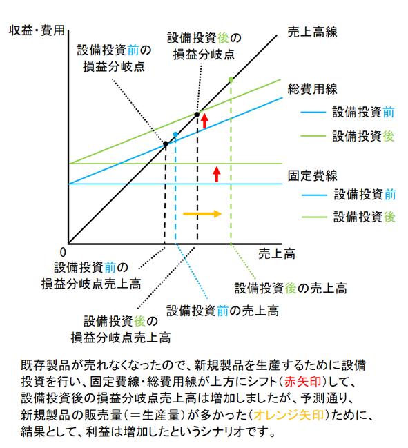 CVP分析図③