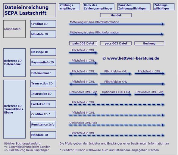 Dateieinreichung Message Creditor Referenz ID Mandate SEPA Lastschriftprozess SDD Direct Debit CORE COR1 B2B IBAN BIC XML PAIN PACS CAMT R-Transaktion Wiki Zahlungsverkehr www.hettwer-beratung.de