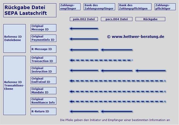 Rückgabe Dateieinreichung Creditor Referenz ID Mandate SEPA Lastschriftprozess SDD Direct Debit CORE COR1 B2B IBAN BIC XML PAIN PACS CAMT R-Transaktion Wiki Zahlungsverkehr www.hettwer-beratung.de