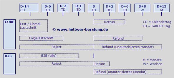 SEPA Lastschrift Abwicklungsfristen Interbank Settlement Date DueSDD Direct Debit CORE COR1 B2B IBAN BIC XML PAIN PACS CAMT R-Transaktion Wiki Zahlungsverkehr www.hettwer-beratung.de