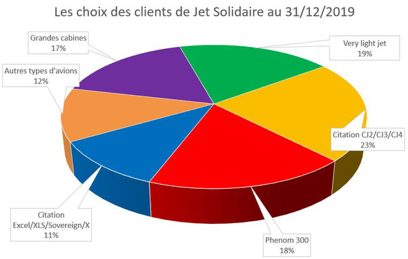 Les jets privés choisis par les clients de Jet Solidaire en 2019 : Citation CJ, Phenom 300, Citation XLS