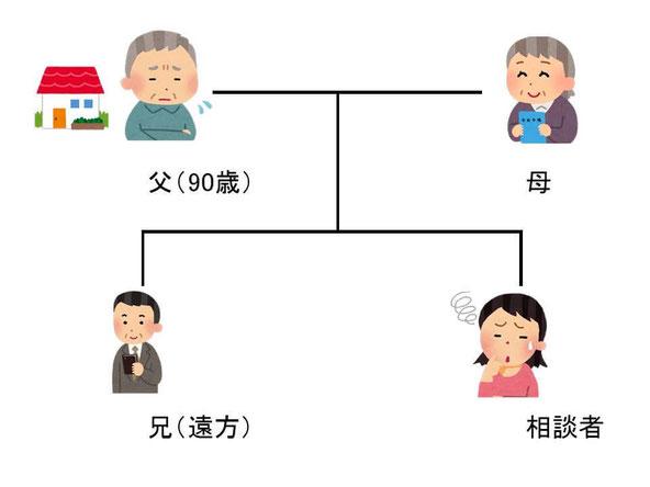 家族関係説明図。父90歳と母、遠方の兄と相談者の4人家族
