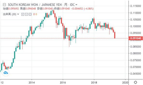 円ウォンチャート