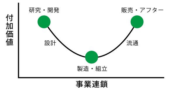 ※スマイルカーブのイメージ図