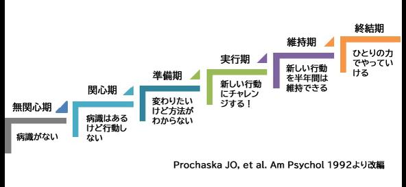 改善までの6ステージ。家庭内暴力などの問題行動は6つの段階を経て改善に至るとされる。
