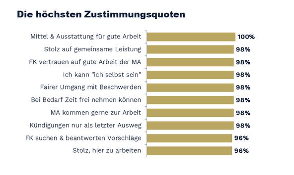 Quelle: Great Place to Work® – Grafischer Gesamthausbericht der SWAN GmbH