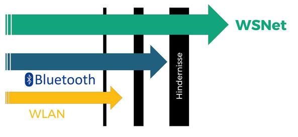 WSNet zeichnet sich durch seine im Vergleich starke Durchdringung aus. Dadurch ist eine Übermittlung von Daten auch unter schwierigen Funkverbindungen, z.B. durch Stahlbauten möglich.