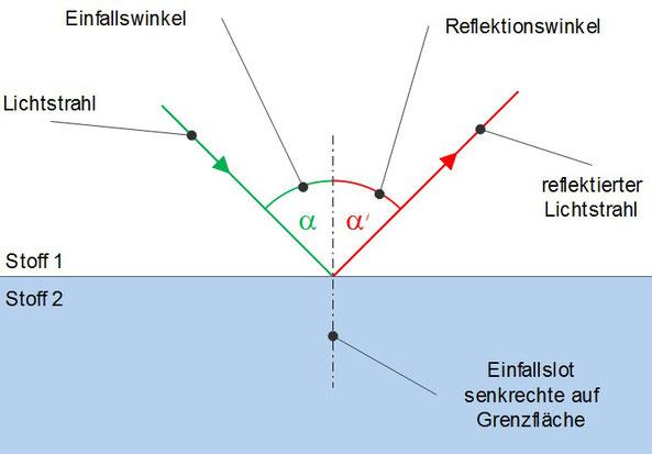Veranschaulichung der Reflexion von Licht bei einem Übergang von zwei verschiedenen Stoffen