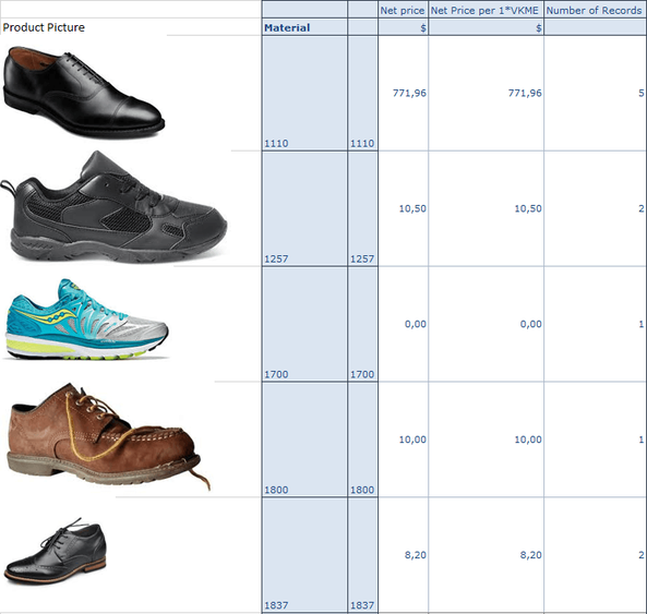 SAP Analysis for Office Crosstab with Product Images