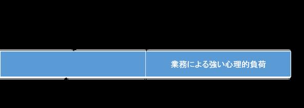 心理的負荷を評価(図)
