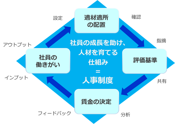 「適材適所の配置」⇔「評価基準」⇔「賃金の決定」⇔「社員の働きがい」このプロセスが循環する人事制度の構築