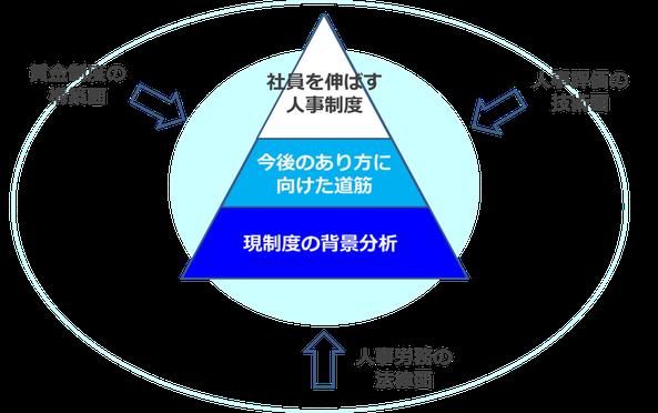 人事労務の法律面、人事評価の技術面、賃金制度の構築面の3つの視点からサポートする社員を伸ばす人事制度構築コンサルティング