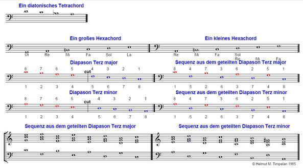 Bach und Händel |  Bach and Handel | Tetrachord  Hexachord  Diapason