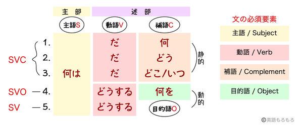 3) 述部を分解してみると - eigo...