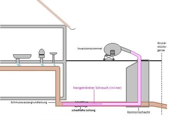 grabenlose sanierung ab rohrreinigung. Black Bedroom Furniture Sets. Home Design Ideas