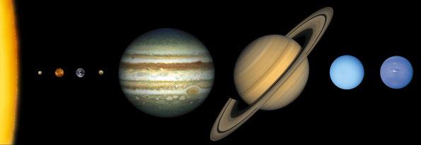 Unser Sonnensystem. Die Sonne und ihre Planeten (Merkur, Venus, Erde, Mars, Jupiter, Saturn, Uranus, Neptun). Die Größen sind maßstabgetreu, die Abstände nicht.