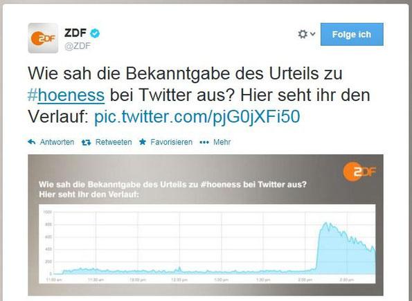 ZDF Hoeness Urteil Twitter Hype