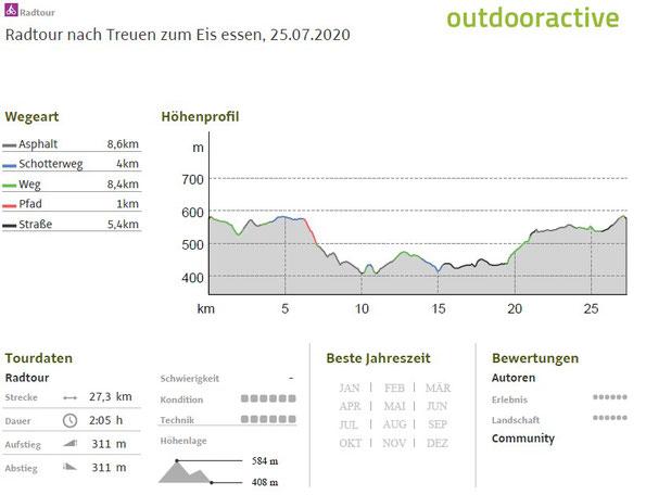 Höhenprofil zur Radtour von Falkenstein nach Treuen am 25.07.2020