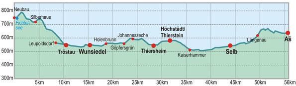 Höhenprofil zum Brüückenradweg von Selb nach Wunsiedel