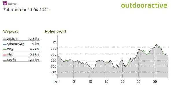 Daten und Höhenprofil zur Fahrradtour im Vogtland- über Lottengrün und Korna