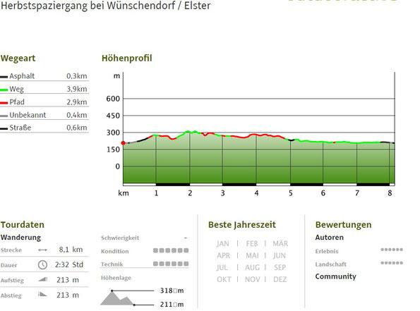 Outdooraktiv Tourdaten zum Herbstspaziergang bei Wünschendorf / Elster