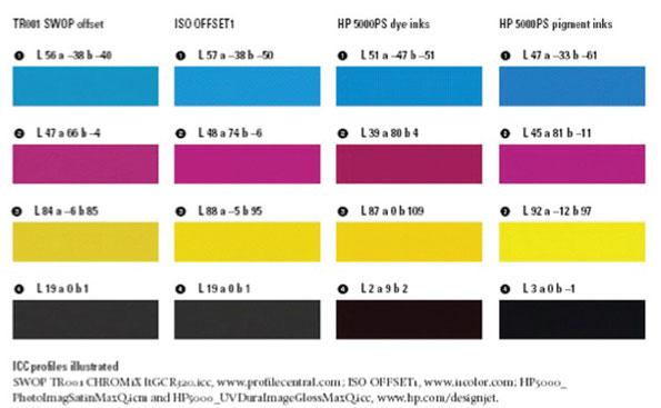 Fig. 3. Diferentes valores CIE Lab de diferentes sistemas de impresión