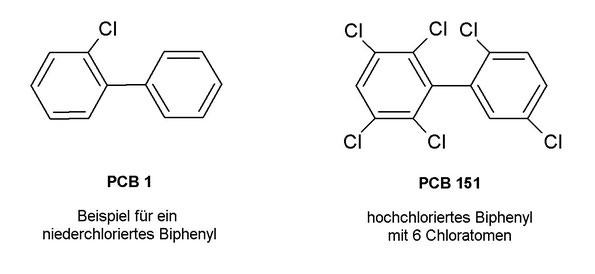 PCB 1 und PCB 151