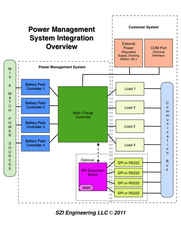 Management System Integration Overview