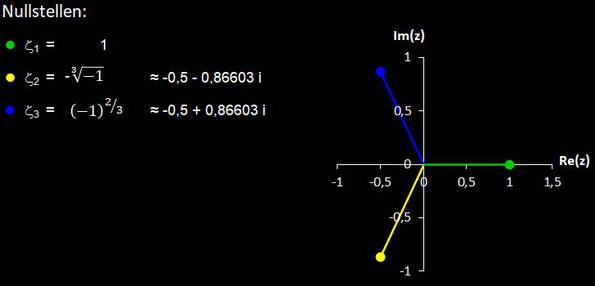 Nullstellen von f (z) = z^3 - 1