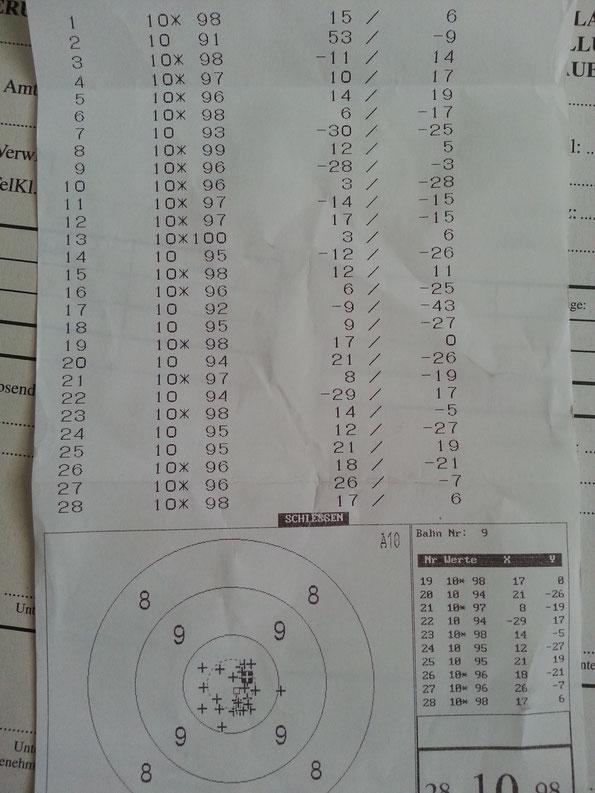 28 Schuss ohne Probe, gut geschossen Klaus!