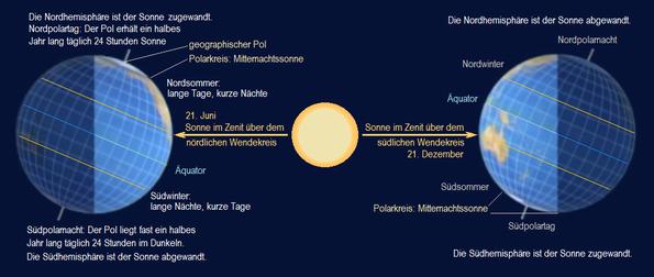 Polartag und Polarnacht Q.: Wikipedia