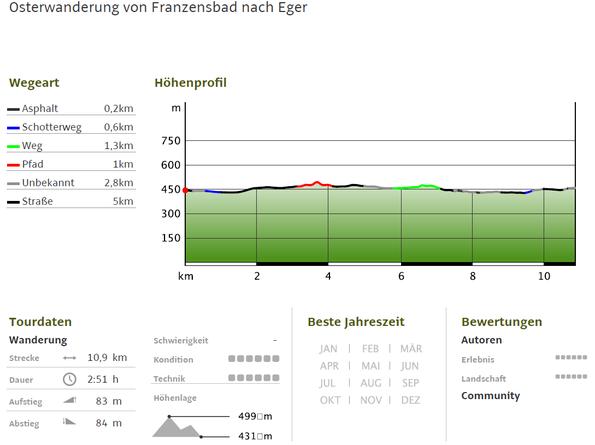 Osterwanderung von Franzensbad nach Eger - Höhenprofil