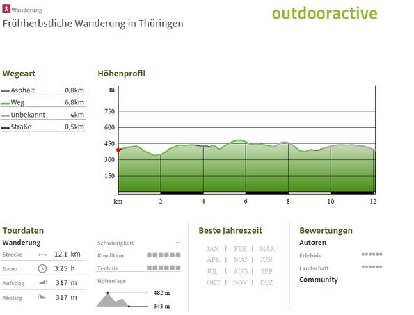Höhenprofil zur Frühherbstlichen Wanderung in Thüringen