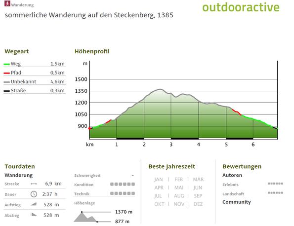 sommerliche Wanderung auf den Steckenberg, 1385 m - Höhenprofil