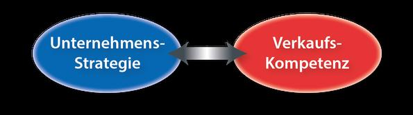 Verknüpfung von Unternehmens-Strategie und Verkaufs-Kompetenz