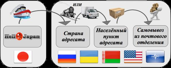 Схема доставки Surface Mail