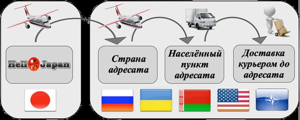 Схема доставки EMS