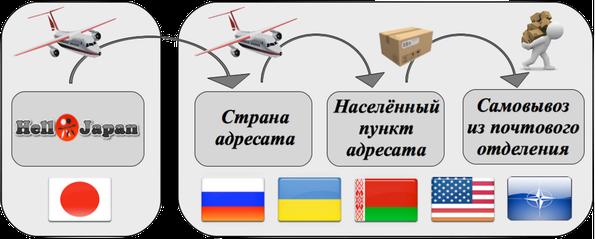 Схема доставки Air Mail