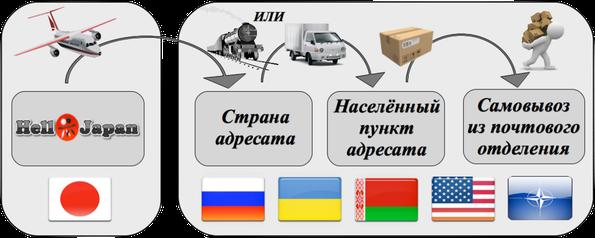 Схема отправки SAL