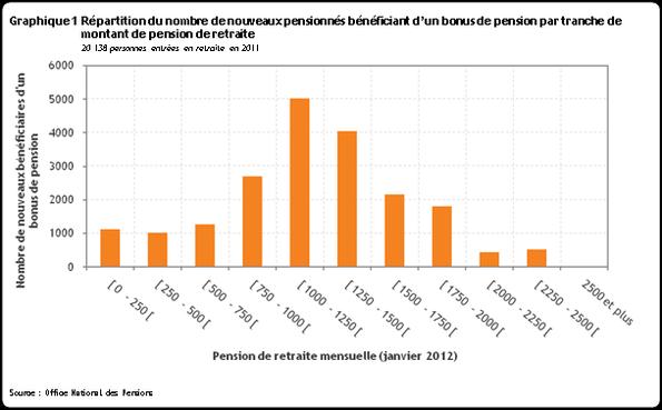 ONP - Evaluation du bonus de pension par le Comité d'étude sur le vieillissement (juin 2012)