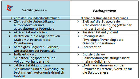 Neuromanagement,Salutogenese,Komplementärmedizin