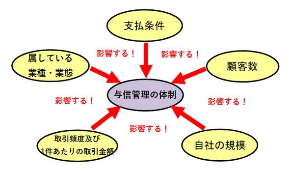 与信管理に影響を与える事項の図